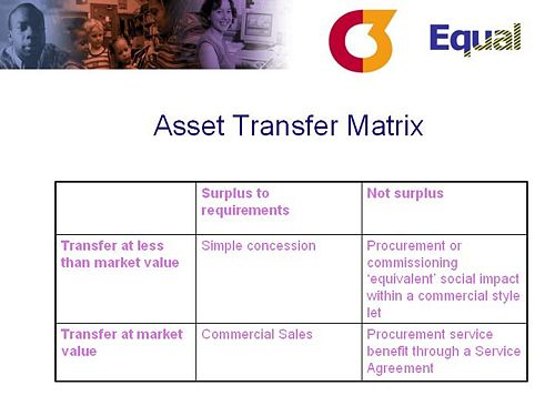 C3 Warsaw slide8 asset transfer matrix.JPG